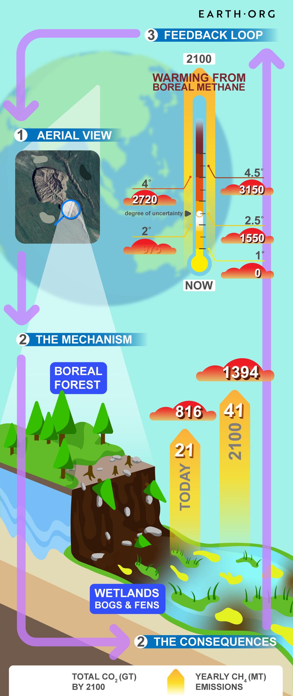 permafrost thaw mechanism