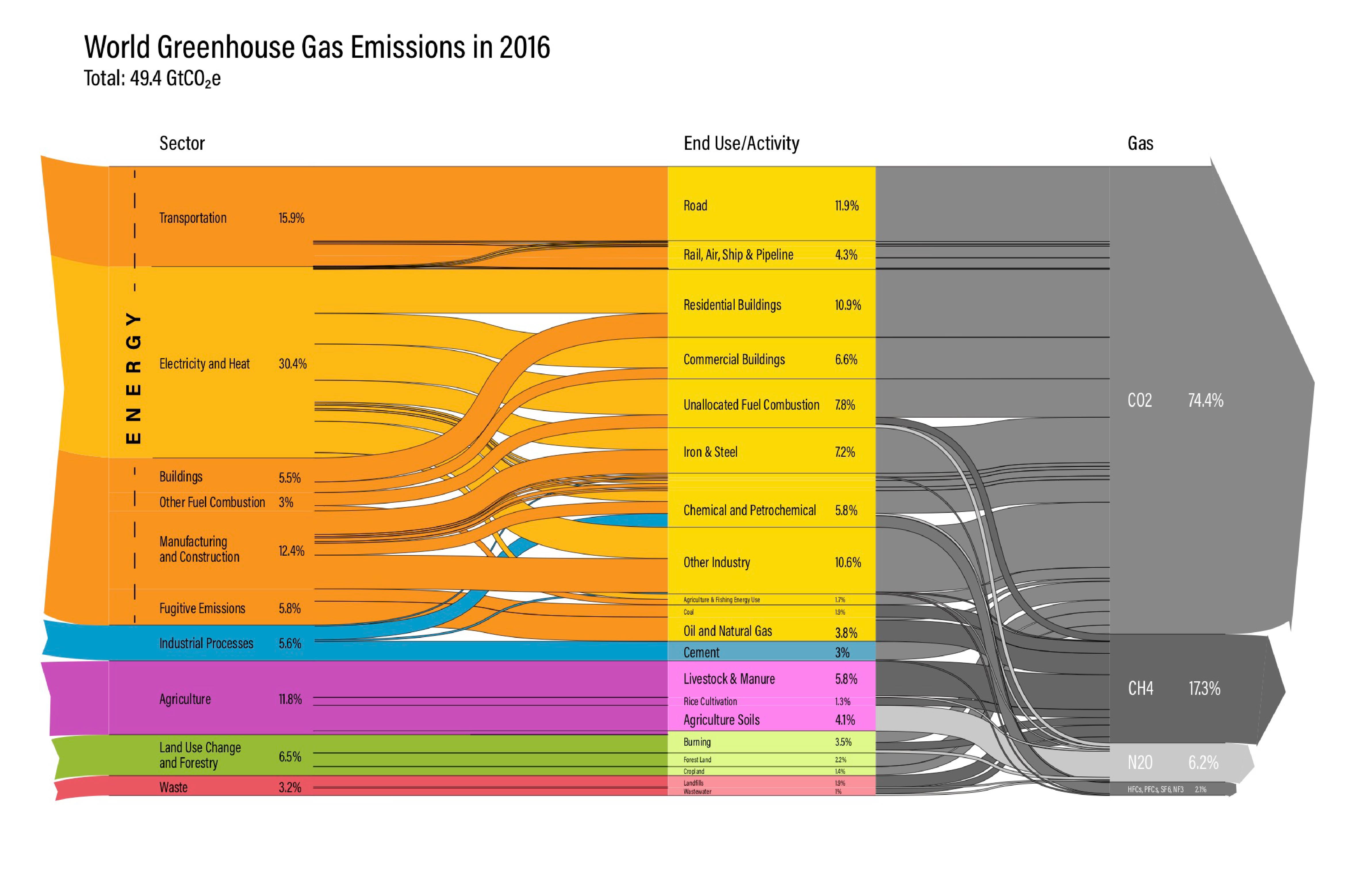 Global Emissions (2016)