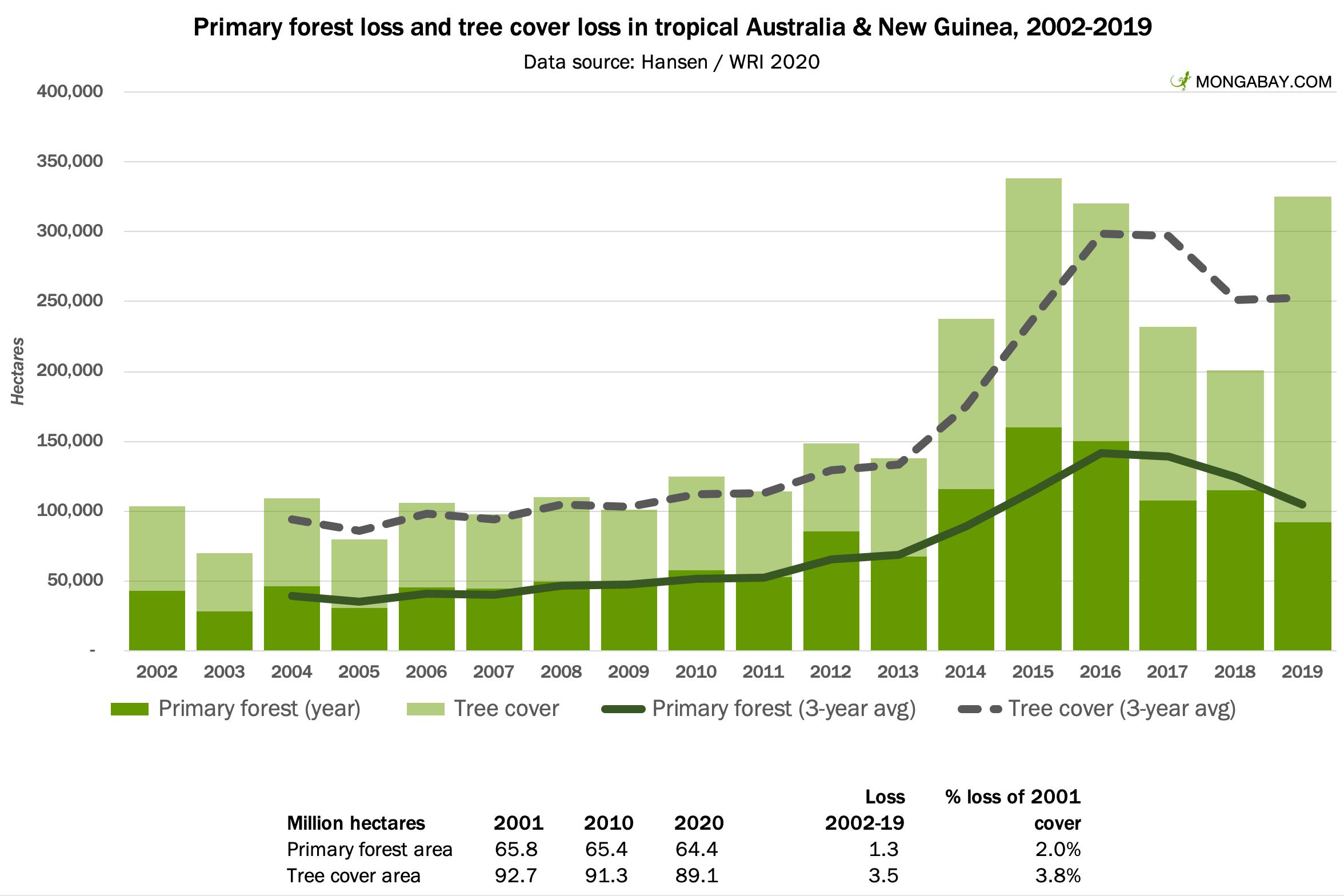 world rainforests australia