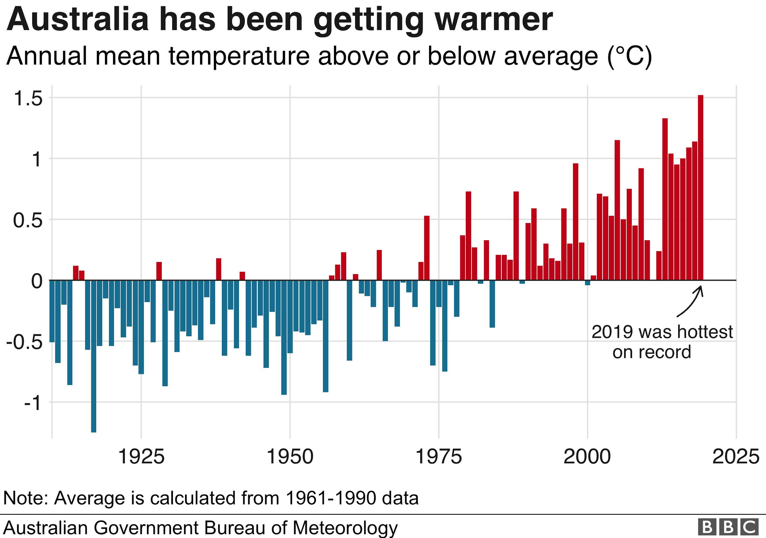 Australia Temperature Rise