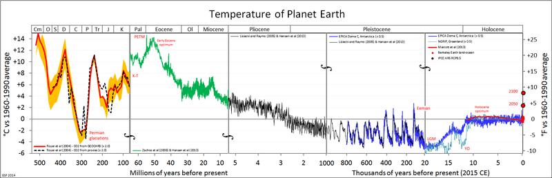 Historical temperature data