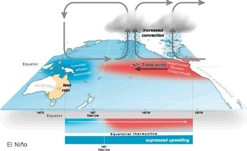 What are El Niño and La Niña?