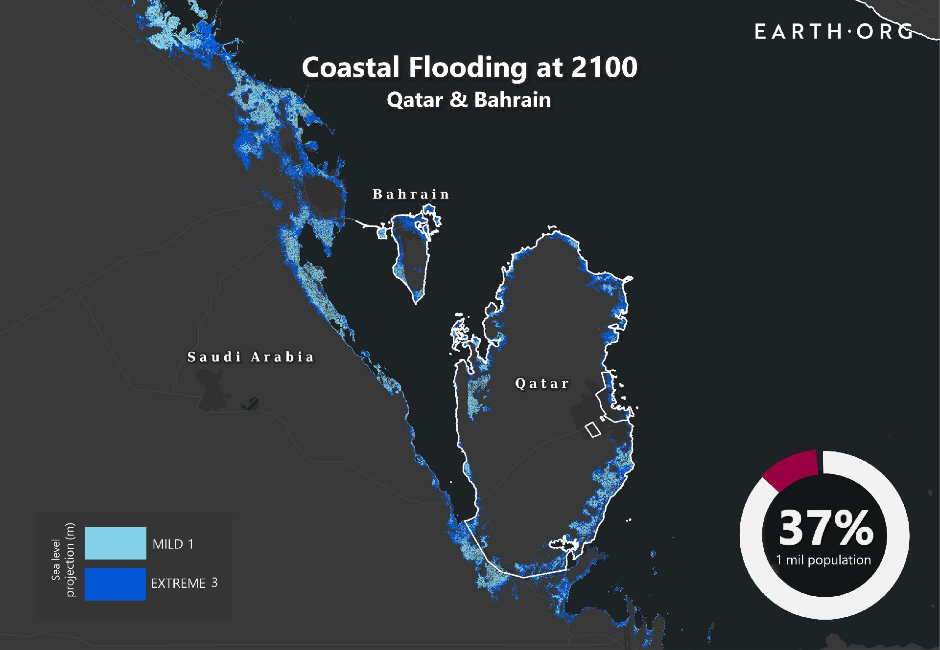 sea level rise Qatar and Bahrain 2100 end of century
