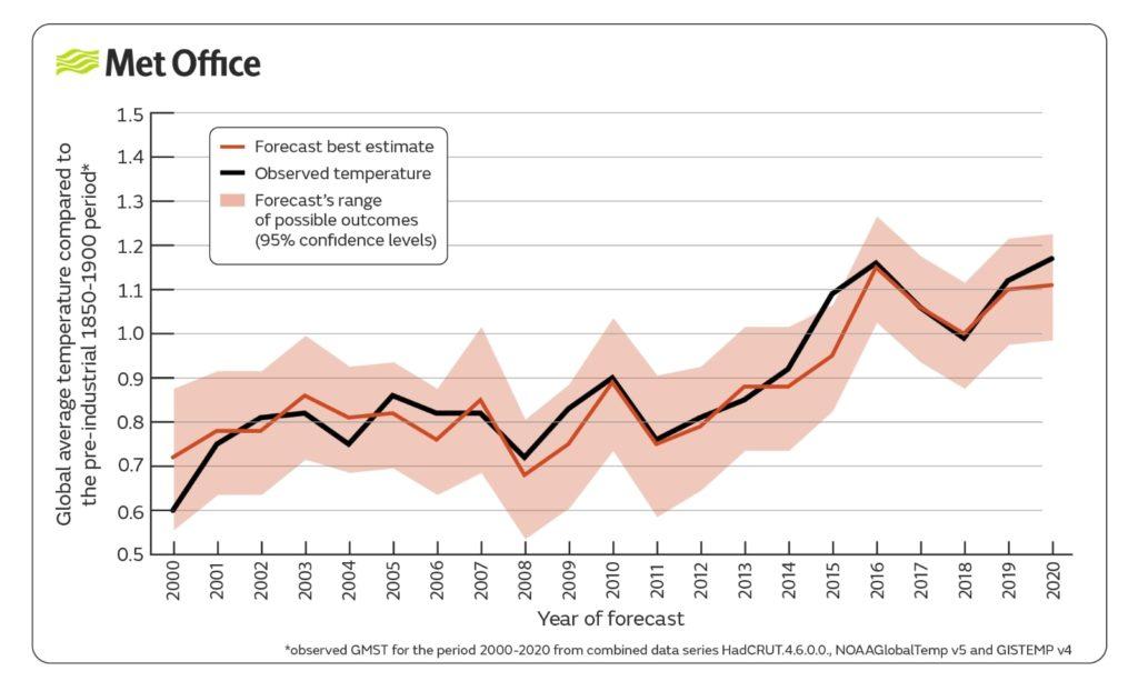 2021 climate forecast