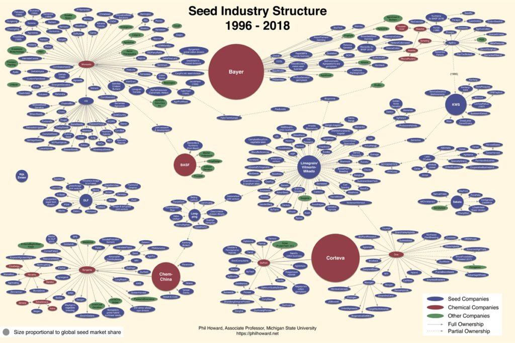 seed company mergers