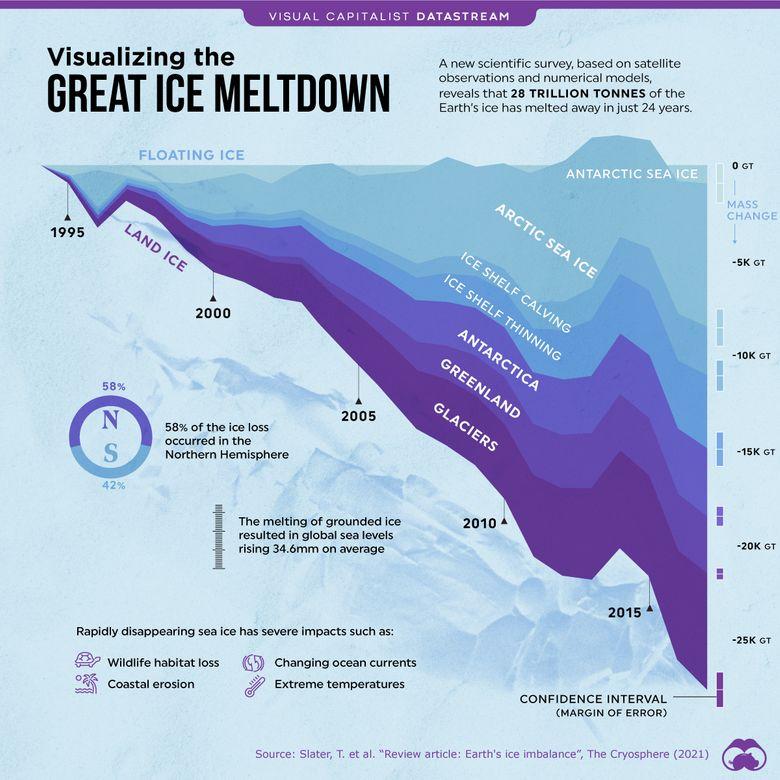 global ice loss environemntal problems
