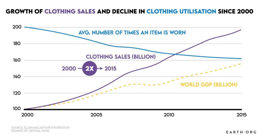 clothing utilisation clothing sales fast fashion