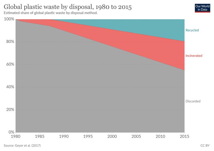 global fate of plastic